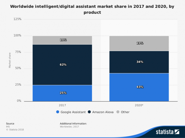 66069_statistic_id789633_global-intelligent-assistant-market-share-2017-and-2020.png